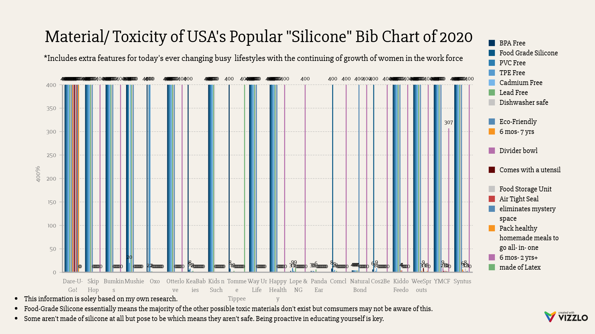 Chart: material and toxicity in silicone bibs